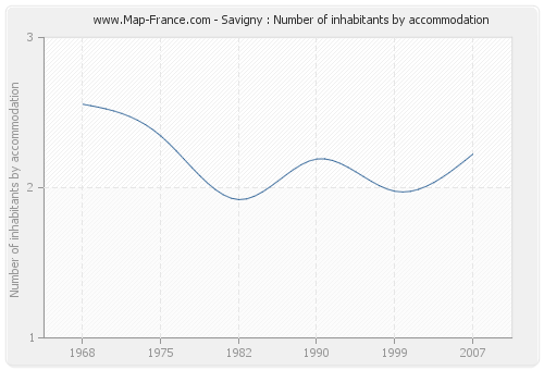 Savigny : Number of inhabitants by accommodation