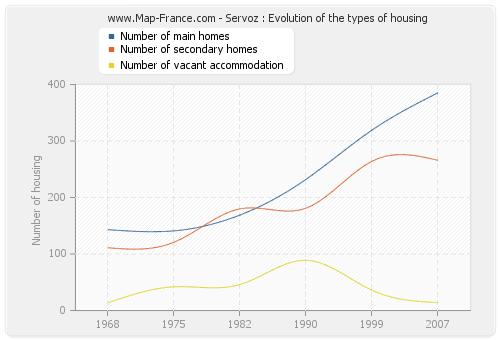 Servoz : Evolution of the types of housing