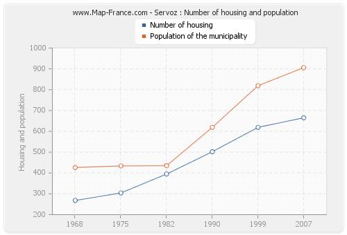 Servoz : Number of housing and population