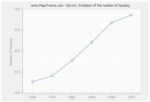 Servoz : Evolution of the number of housing