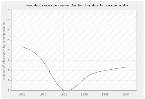 Servoz : Number of inhabitants by accommodation