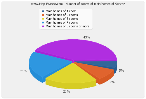Number of rooms of main homes of Servoz