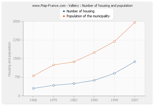 Valleiry : Number of housing and population