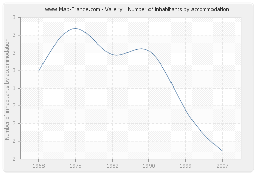 Valleiry : Number of inhabitants by accommodation