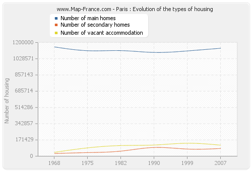 Paris : Evolution of the types of housing