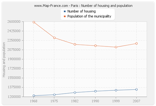 Paris : Number of housing and population