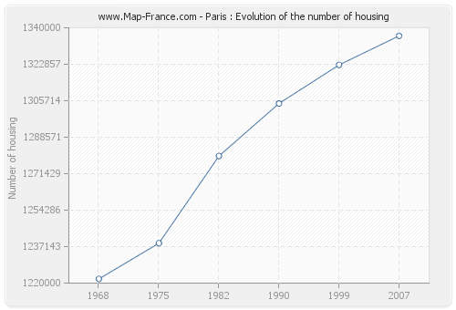 Paris : Evolution of the number of housing
