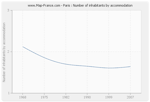 Paris : Number of inhabitants by accommodation