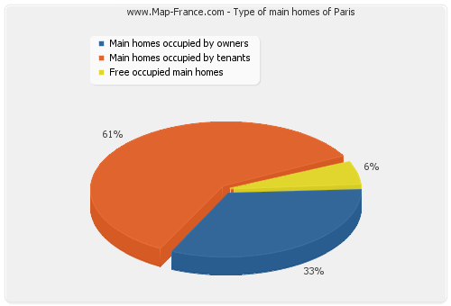 Type of main homes of Paris