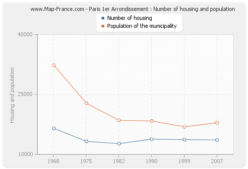 Paris 1er Arrondissement : Number of housing and population