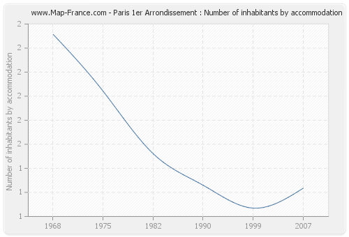 Paris 1er Arrondissement : Number of inhabitants by accommodation