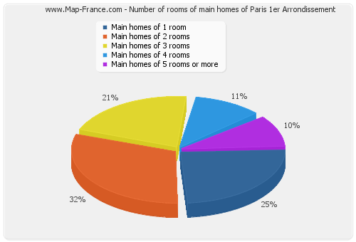 Number of rooms of main homes of Paris 1er Arrondissement