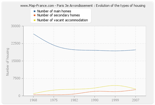 Paris 3e Arrondissement : Evolution of the types of housing