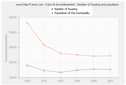 Paris 3e Arrondissement : Number of housing and population