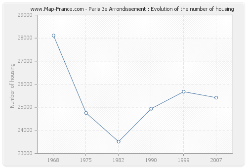 Paris 3e Arrondissement : Evolution of the number of housing