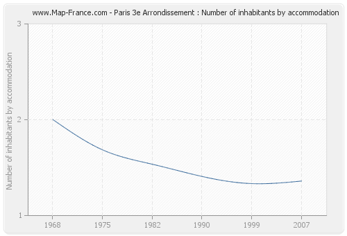 Paris 3e Arrondissement : Number of inhabitants by accommodation