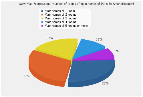 Number of rooms of main homes of Paris 3e Arrondissement