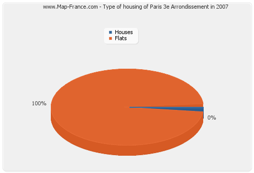 Type of housing of Paris 3e Arrondissement in 2007