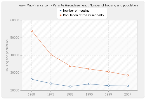 Paris 4e Arrondissement : Number of housing and population