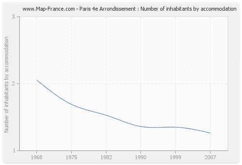 Paris 4e Arrondissement : Number of inhabitants by accommodation