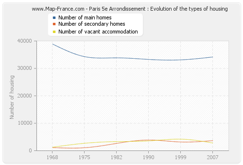 Paris 5e Arrondissement : Evolution of the types of housing