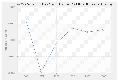 Paris 5e Arrondissement : Evolution of the number of housing