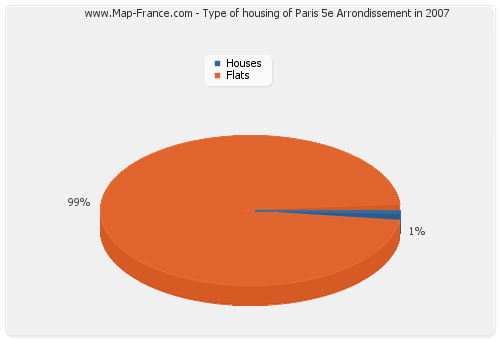 Type of housing of Paris 5e Arrondissement in 2007