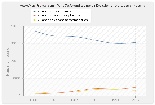 Paris 7e Arrondissement : Evolution of the types of housing
