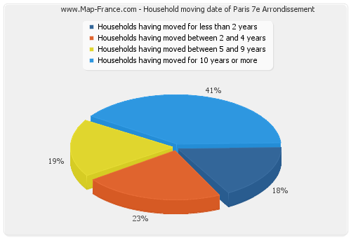Household moving date of Paris 7e Arrondissement