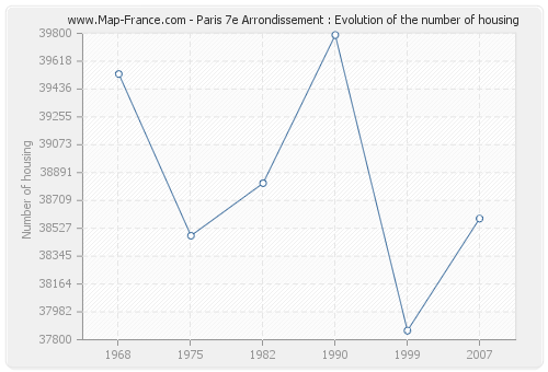 Paris 7e Arrondissement : Evolution of the number of housing