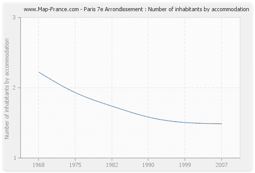 Paris 7e Arrondissement : Number of inhabitants by accommodation