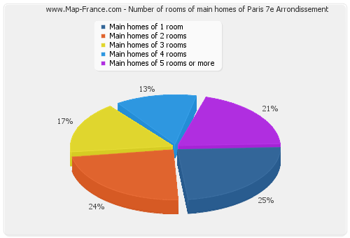 Number of rooms of main homes of Paris 7e Arrondissement