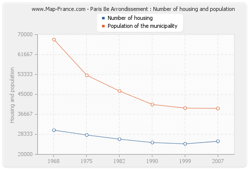 Paris 8e Arrondissement : Number of housing and population