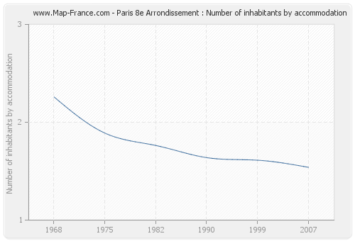 Paris 8e Arrondissement : Number of inhabitants by accommodation