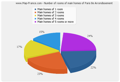 Number of rooms of main homes of Paris 8e Arrondissement