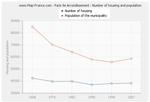 Paris 9e Arrondissement : Number of housing and population