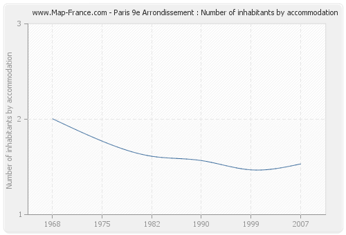 Paris 9e Arrondissement : Number of inhabitants by accommodation