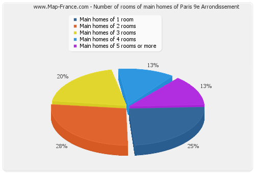 Number of rooms of main homes of Paris 9e Arrondissement