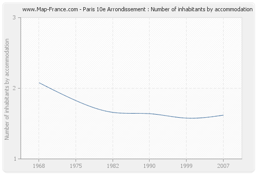 Paris 10e Arrondissement : Number of inhabitants by accommodation