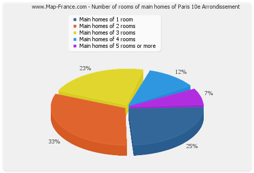 Number of rooms of main homes of Paris 10e Arrondissement