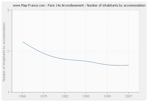 Paris 14e Arrondissement : Number of inhabitants by accommodation