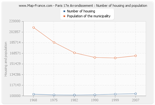 Paris 17e Arrondissement : Number of housing and population