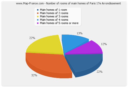 Number of rooms of main homes of Paris 17e Arrondissement