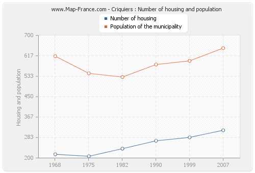 Criquiers : Number of housing and population