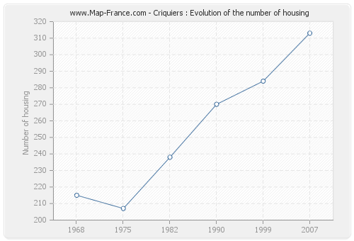 Criquiers : Evolution of the number of housing