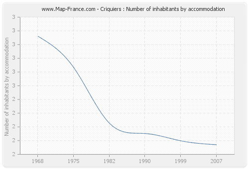 Criquiers : Number of inhabitants by accommodation