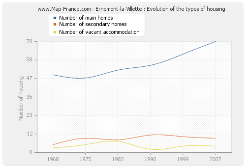 Ernemont-la-Villette : Evolution of the types of housing