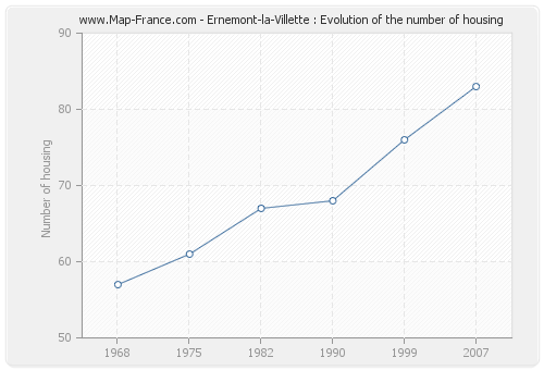 Ernemont-la-Villette : Evolution of the number of housing