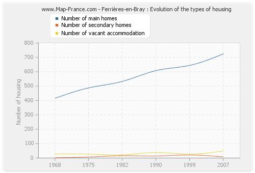 Ferrières-en-Bray : Evolution of the types of housing