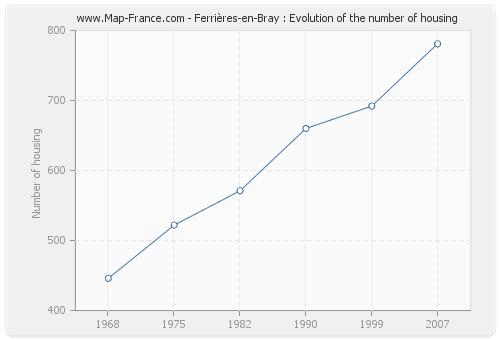 Ferrières-en-Bray : Evolution of the number of housing